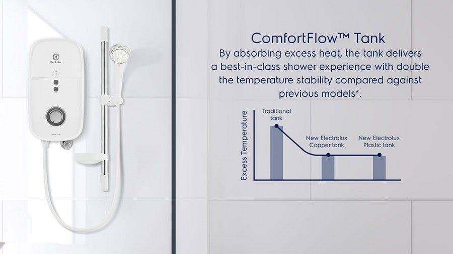 Electrolux ComfortFlow™ 500 Water Heater (AC pump) with Rain Shower