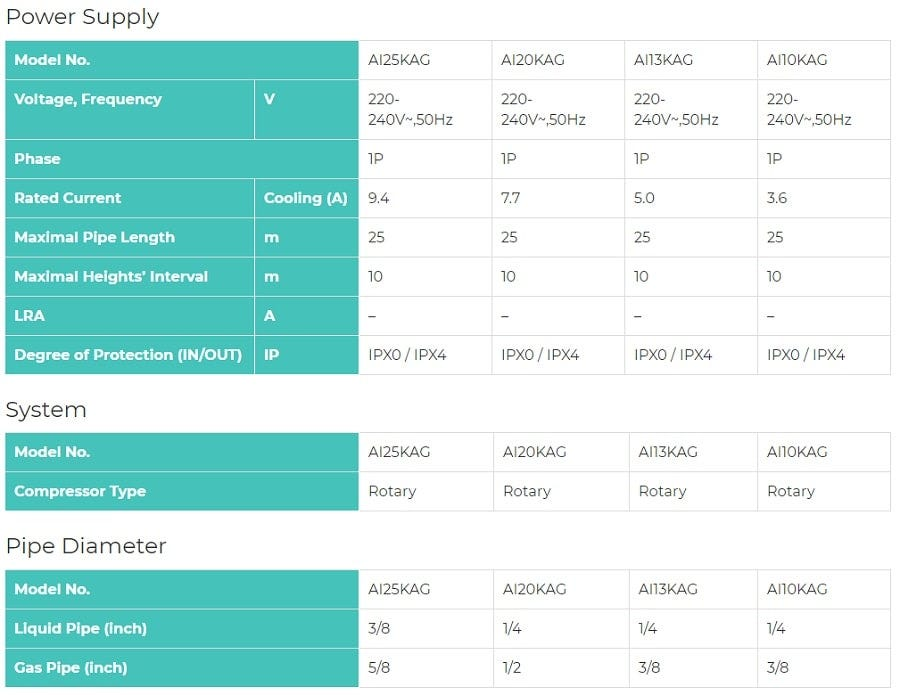 Hisense 1.5HP R32 Inverter Air Conditioner (KA) HSE-AI13KAG