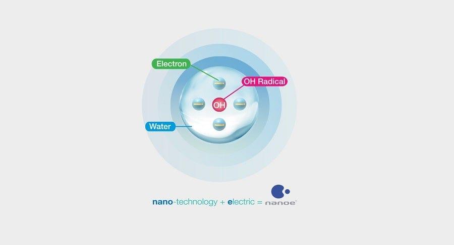 Panasonic ECONAVI Humidifying nanoe™ HEPA Filter Air Purifier PSN-FVXM35A